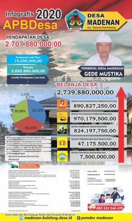 Info grafis APBDesa Madenan 2020
